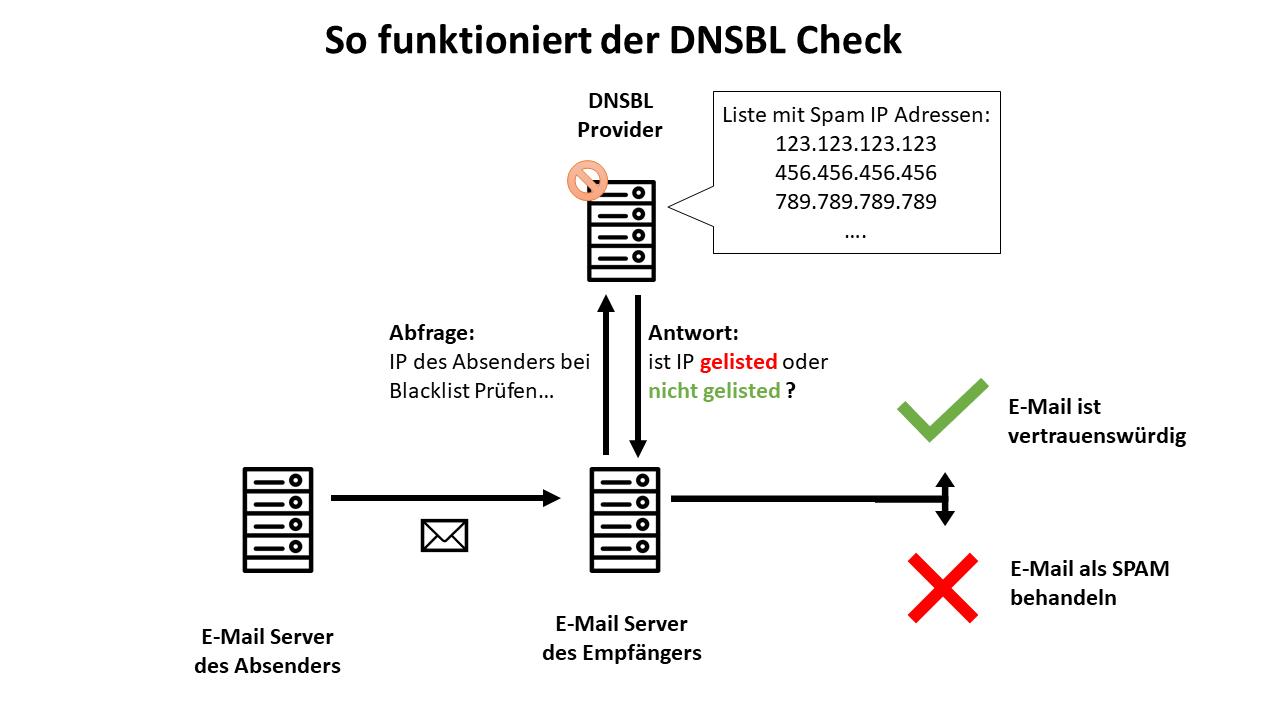 DNSBL Check